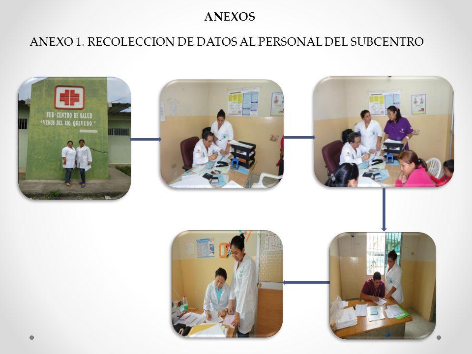 ANEXOS ANEXO 1. RECOLECCION DE DATOS AL PERSONAL DEL SUBCENTRO