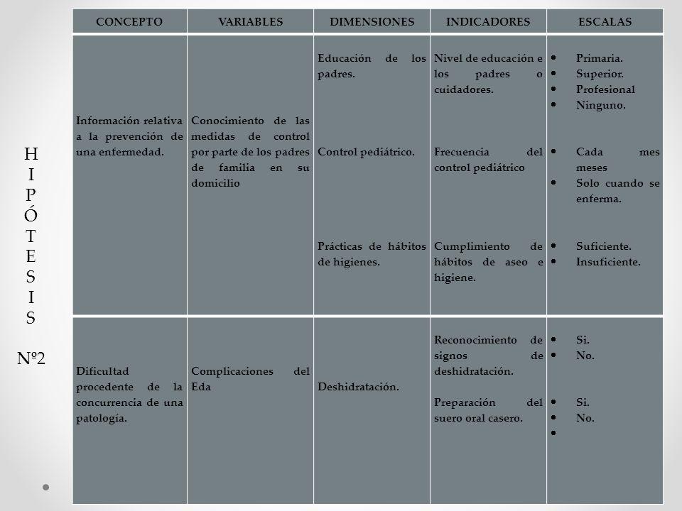 H I P Ó T E S Nº2 CONCEPTO VARIABLES DIMENSIONES INDICADORES ESCALAS