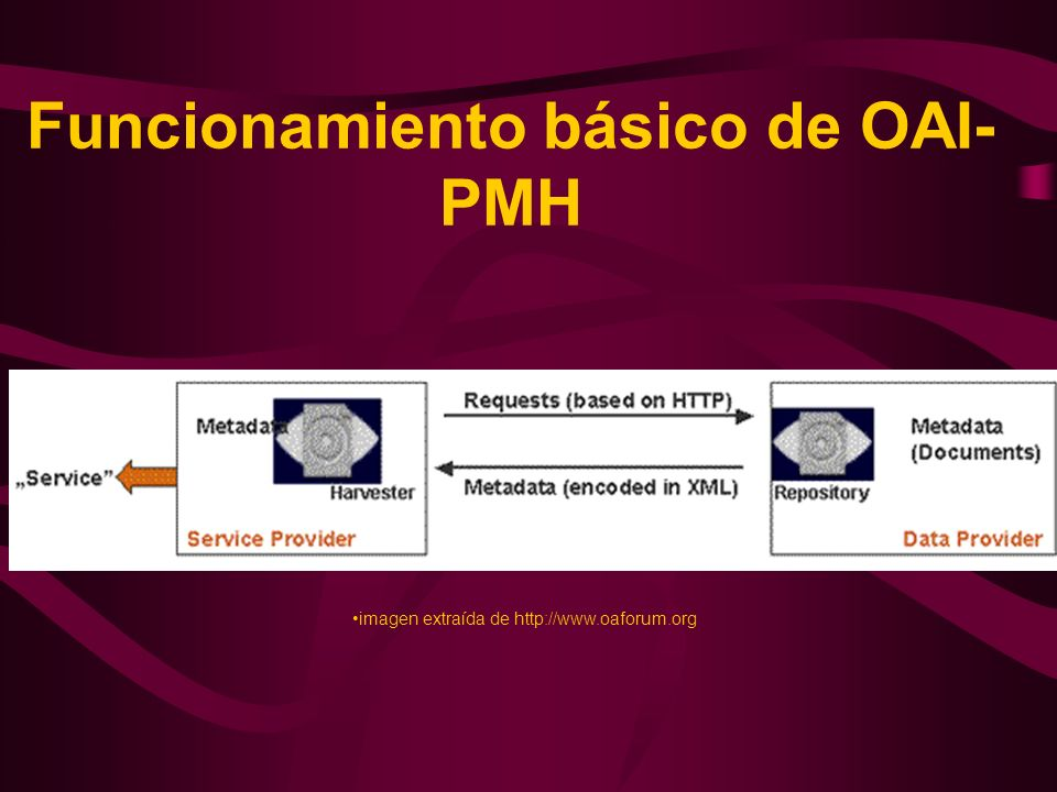 Funcionamiento básico de OAI-PMH