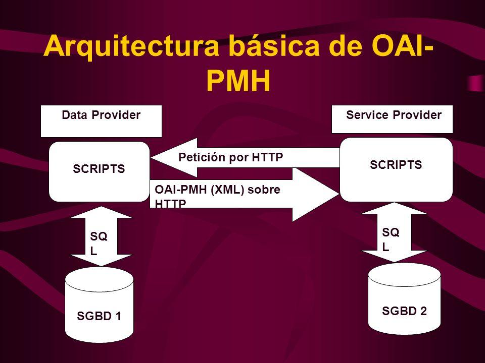 Arquitectura básica de OAI-PMH