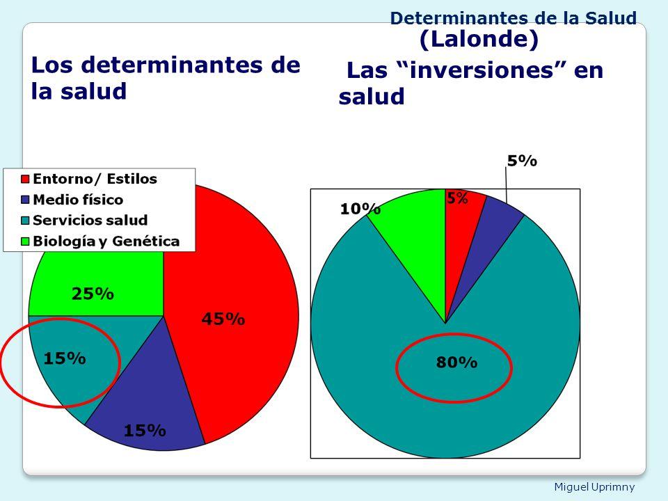 Los determinantes de la salud Las inversiones en salud