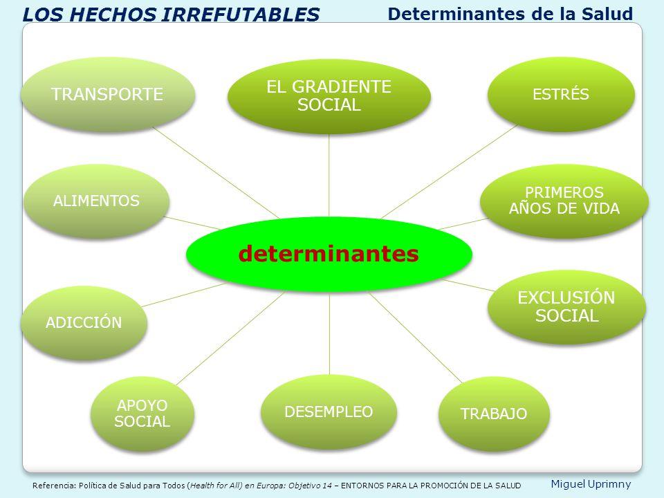 determinantes LOS HECHOS IRREFUTABLES Determinantes de la Salud
