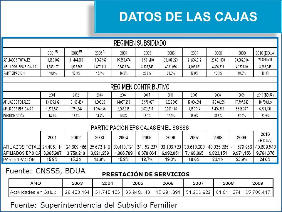 DATOS DE LAS CAJAS Fuente: CNSSS, BDUA