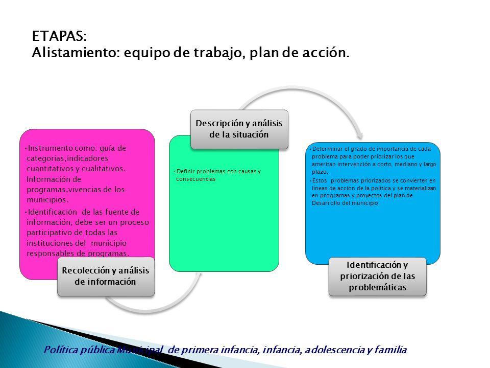 Alistamiento: equipo de trabajo, plan de acción.