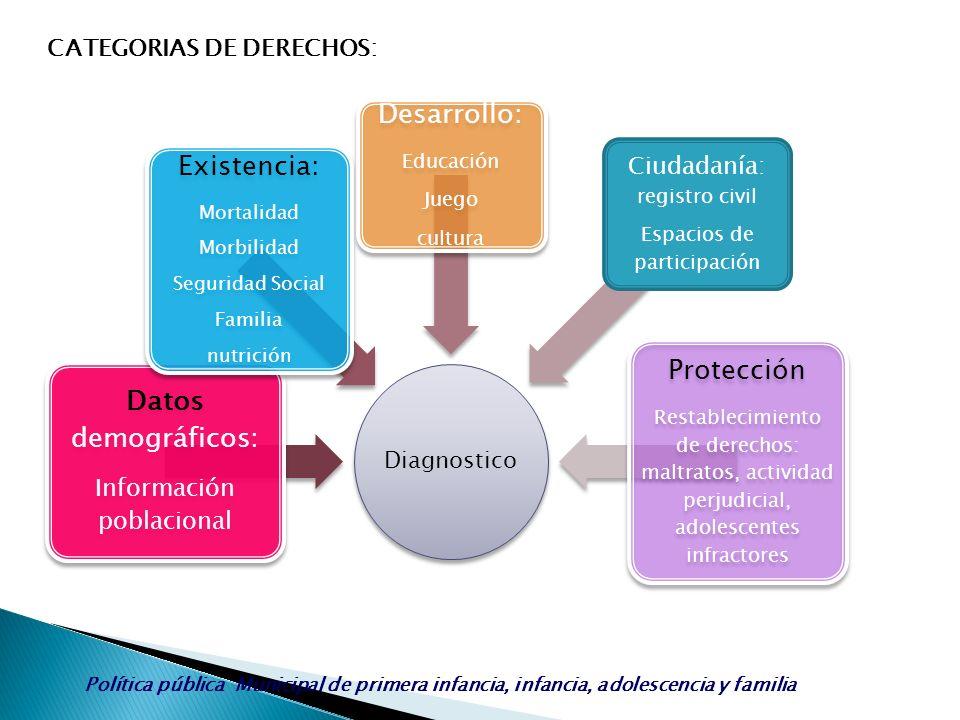 Protección Existencia: Datos demográficos: Desarrollo: