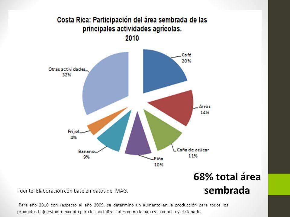 68% total área sembrada Fuente: Elaboración con base en datos del MAG.