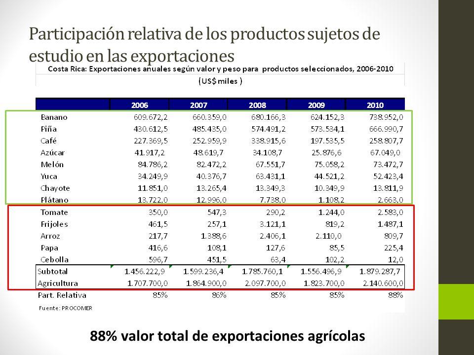 88% valor total de exportaciones agrícolas