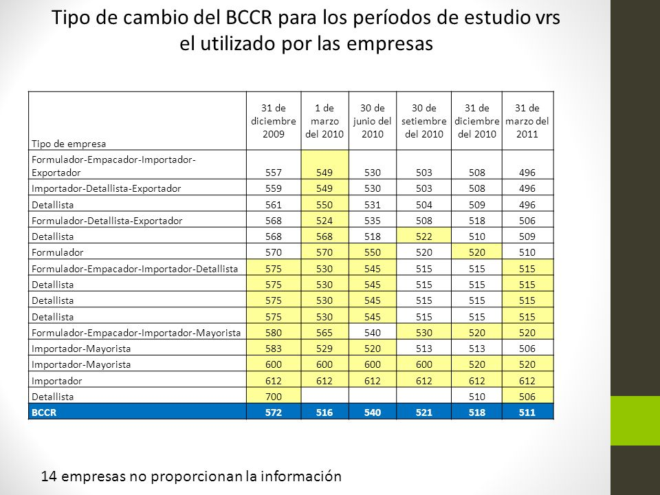 Tipo de cambio del BCCR para los períodos de estudio vrs el utilizado por las empresas