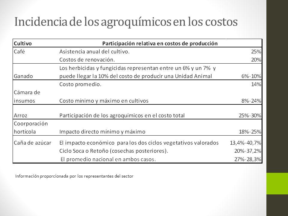 Incidencia de los agroquímicos en los costos