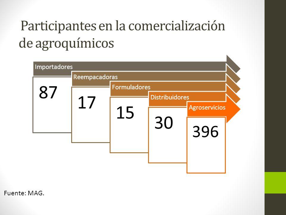 Participantes en la comercialización de agroquímicos