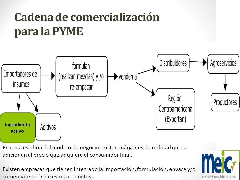 Cadena de comercialización para la PYME
