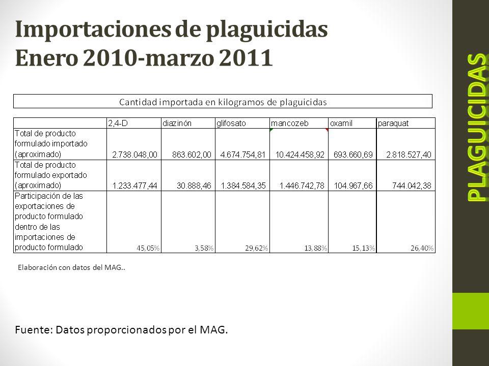 Importaciones de plaguicidas Enero 2010-marzo 2011