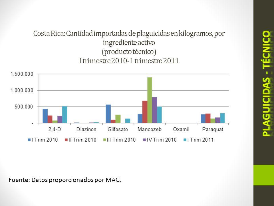 Costa Rica: Cantidad importadas de plaguicidas en kilogramos, por ingrediente activo (producto técnico) I trimestre 2010- I trimestre 2011