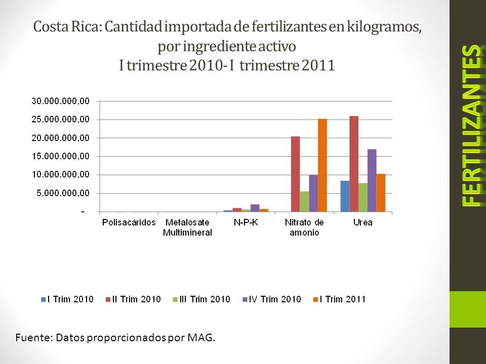 Costa Rica: Cantidad importada de fertilizantes en kilogramos, por ingrediente activo I trimestre 2010- I trimestre 2011