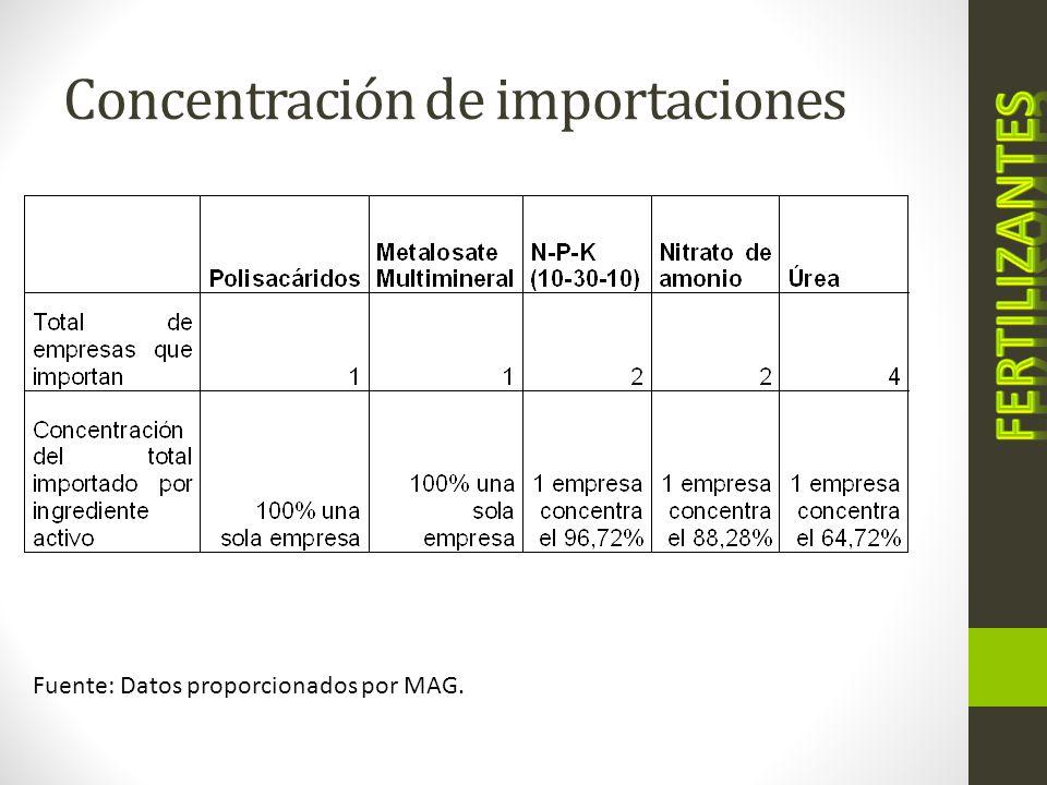 Concentración de importaciones