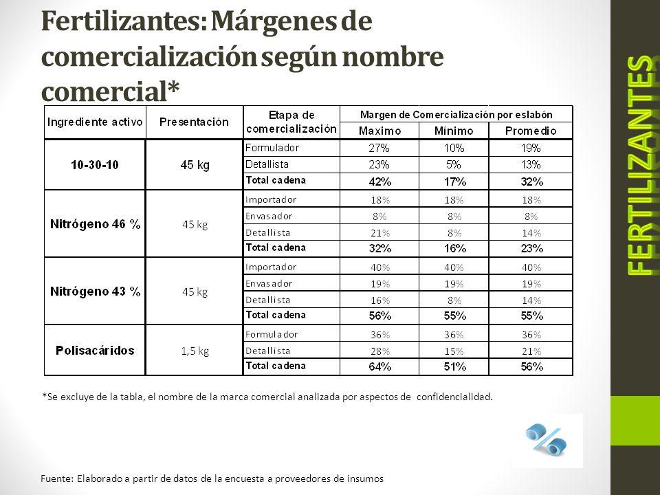 Fertilizantes: Márgenes de comercialización según nombre comercial*
