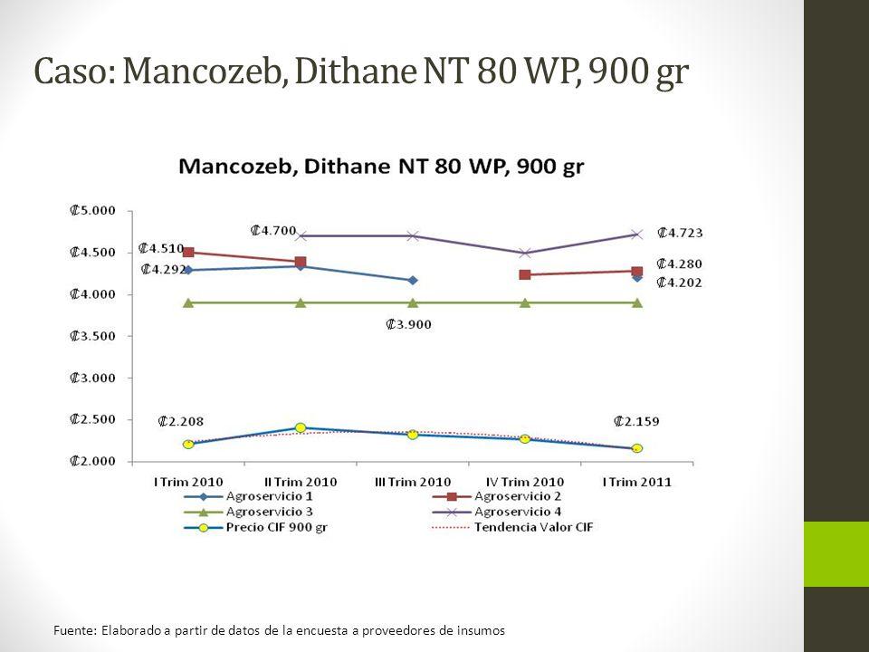Caso: Mancozeb, Dithane NT 80 WP, 900 gr