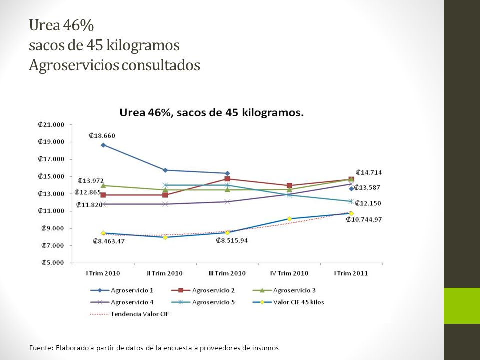 Urea 46% sacos de 45 kilogramos Agroservicios consultados