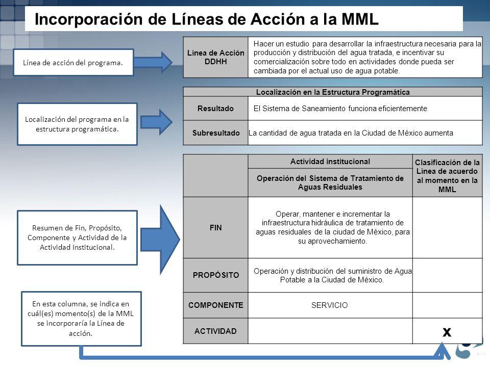 Incorporación de Líneas de Acción a la MML