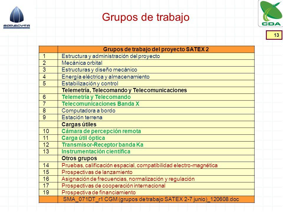 Grupos de trabajo del proyecto SATEX 2