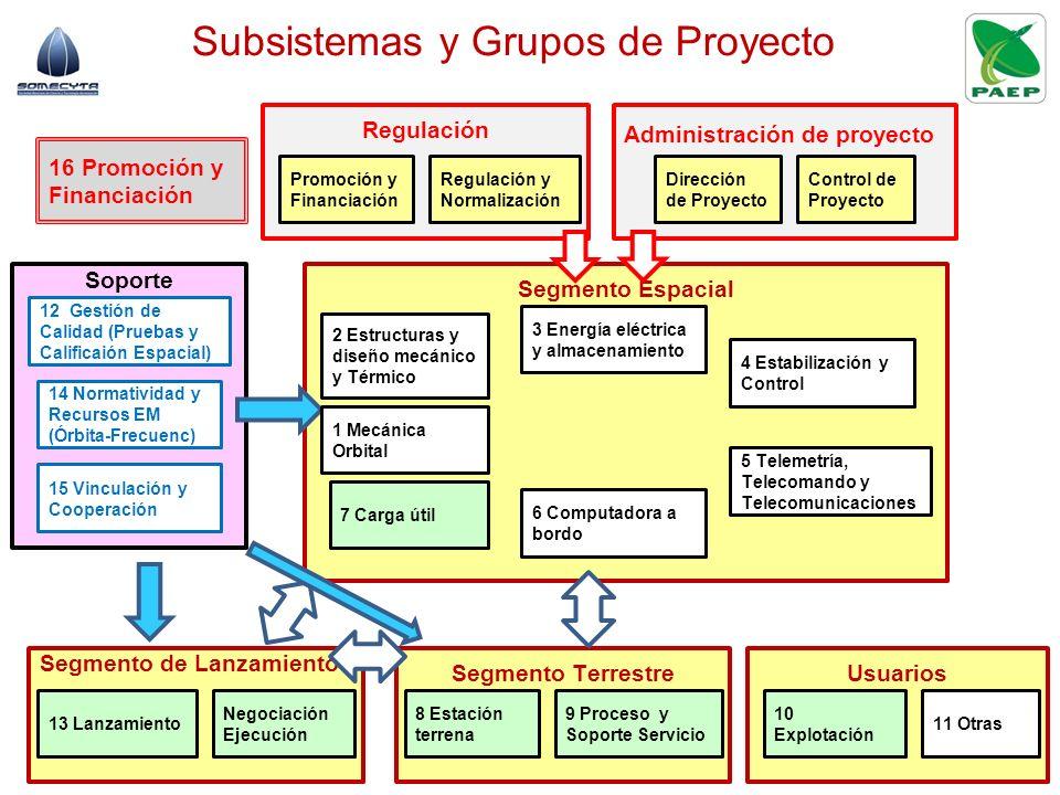 Subsistemas y Grupos de Proyecto