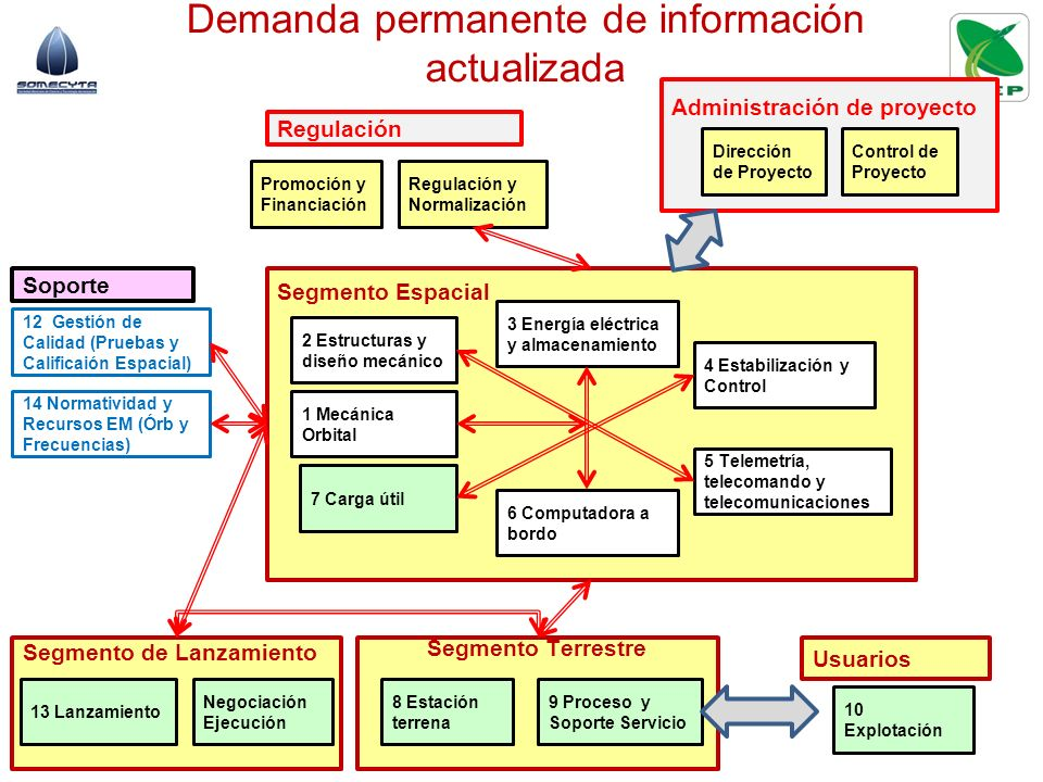 Demanda permanente de información actualizada