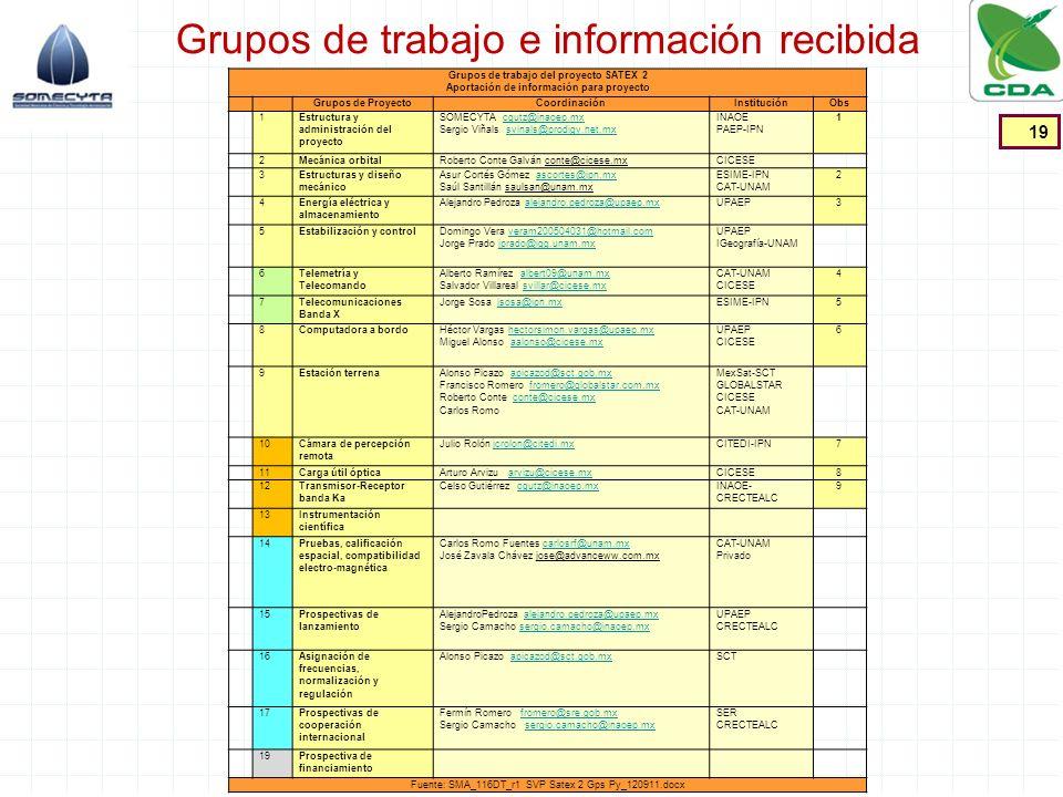 Grupos de trabajo e información recibida