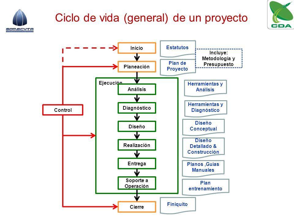 Ciclo de vida (general) de un proyecto