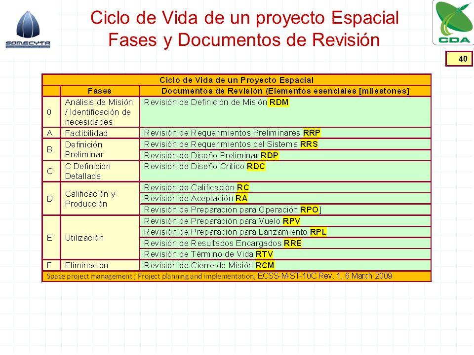 Ciclo de Vida de un proyecto Espacial Fases y Documentos de Revisión