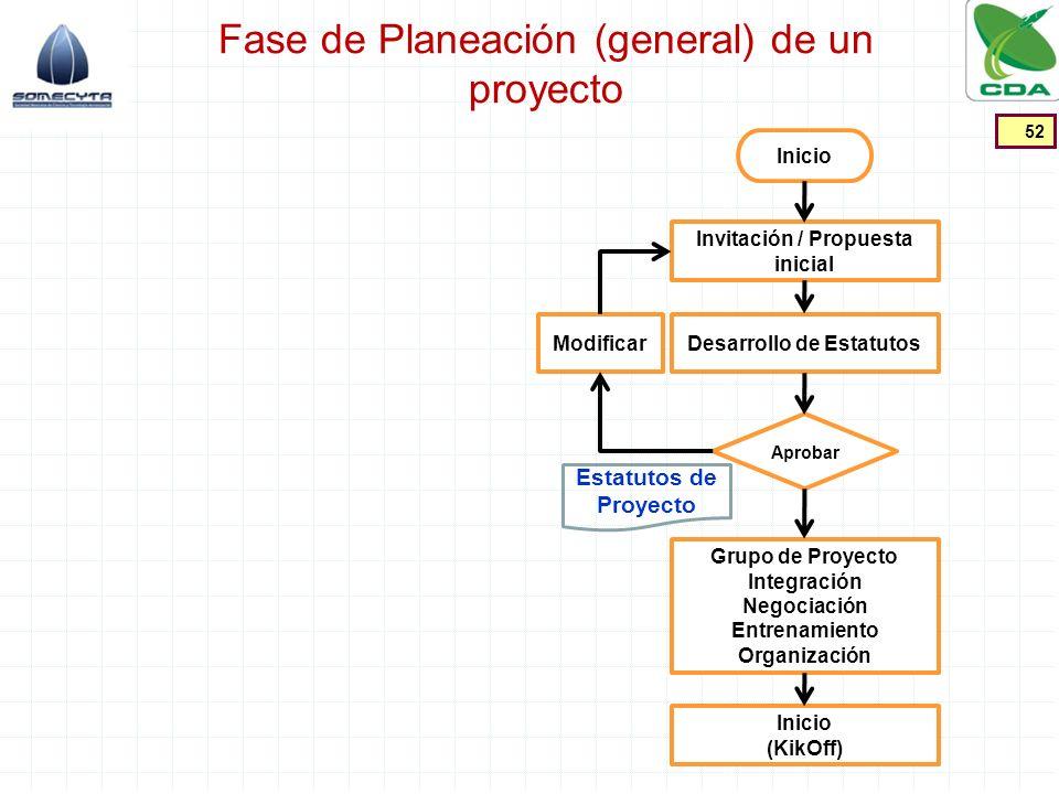 Fase de Planeación (general) de un proyecto
