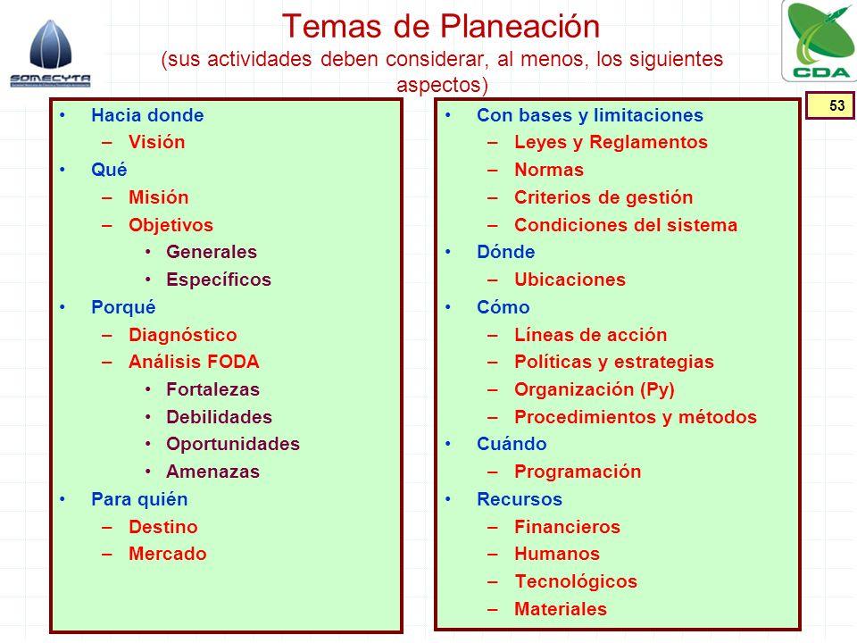 Temas de Planeación (sus actividades deben considerar, al menos, los siguientes aspectos)