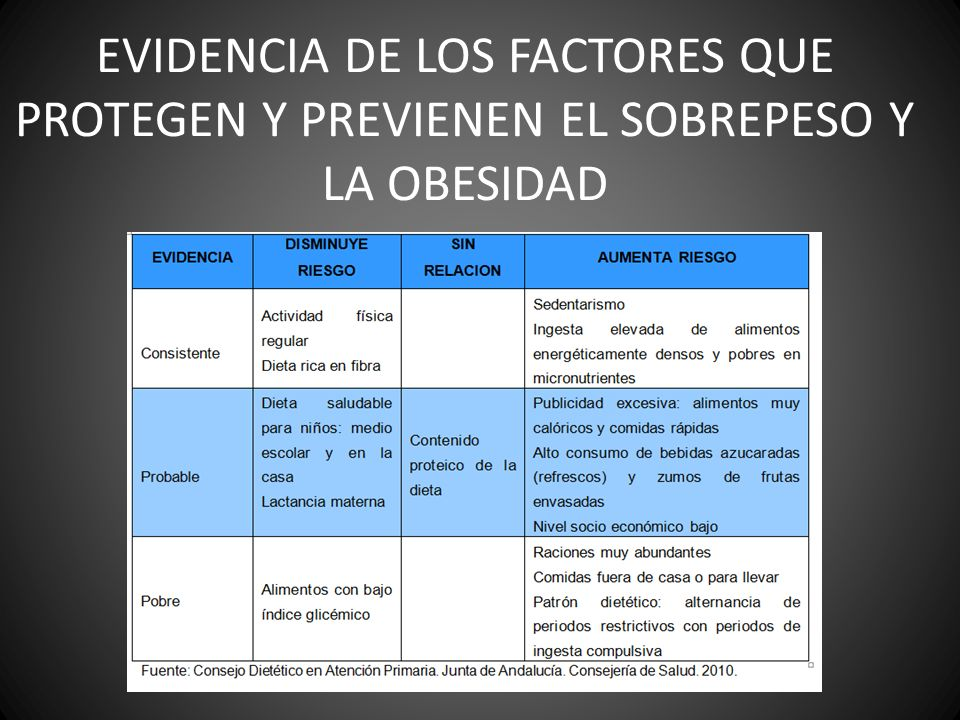 EVIDENCIA DE LOS FACTORES QUE PROTEGEN Y PREVIENEN EL SOBREPESO Y LA OBESIDAD