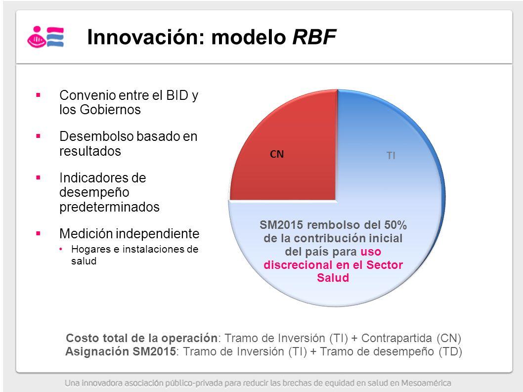 Innovación: modelo RBF