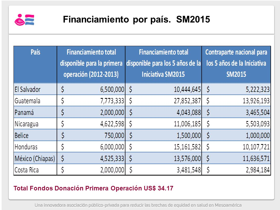 Financiamiento por país. SM2015
