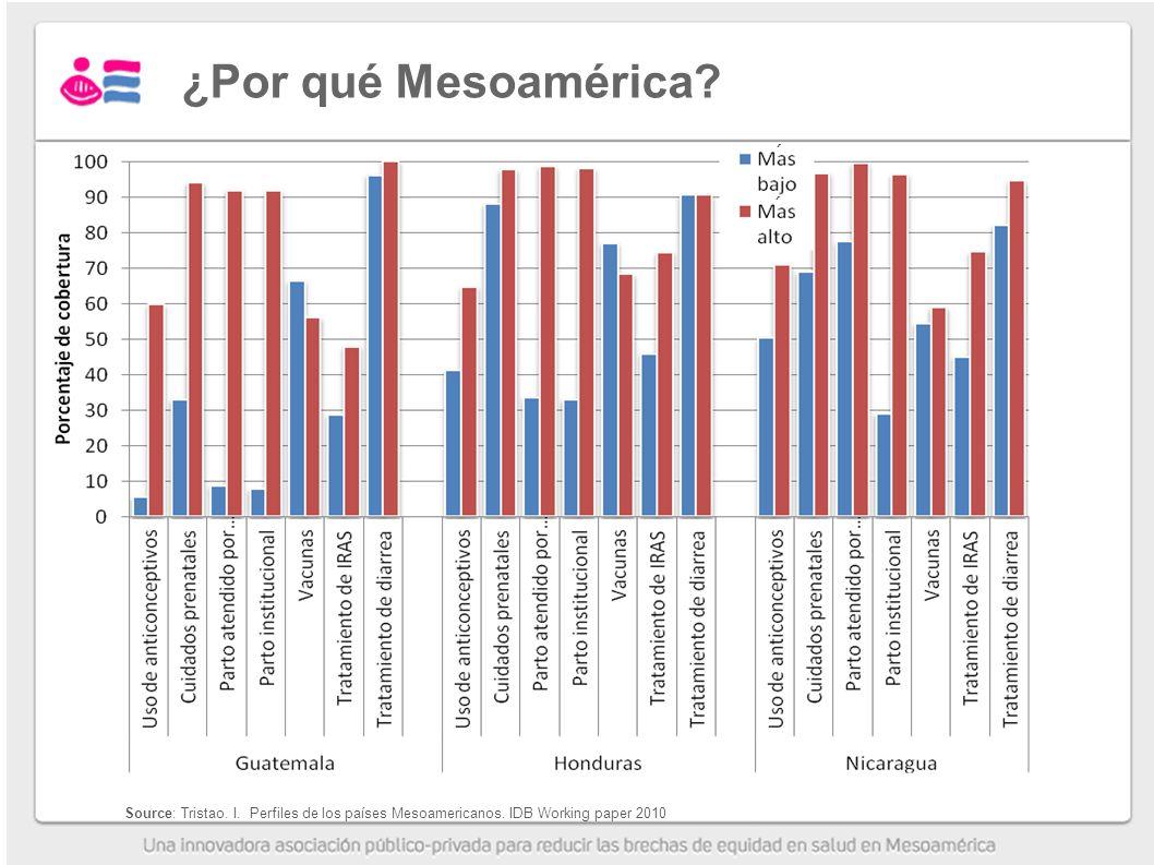 ¿Por qué Mesoamérica ´