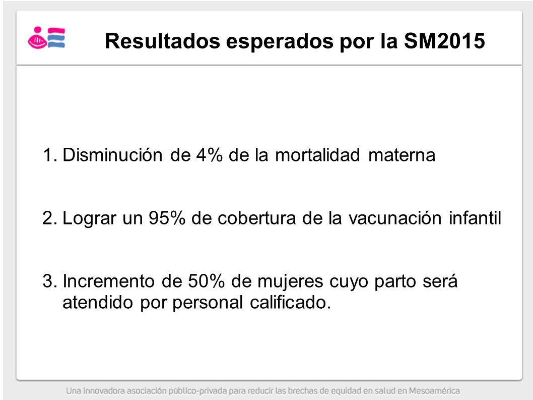Resultados esperados por la SM2015
