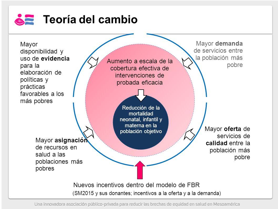 Nuevos incentivos dentro del modelo de FBR