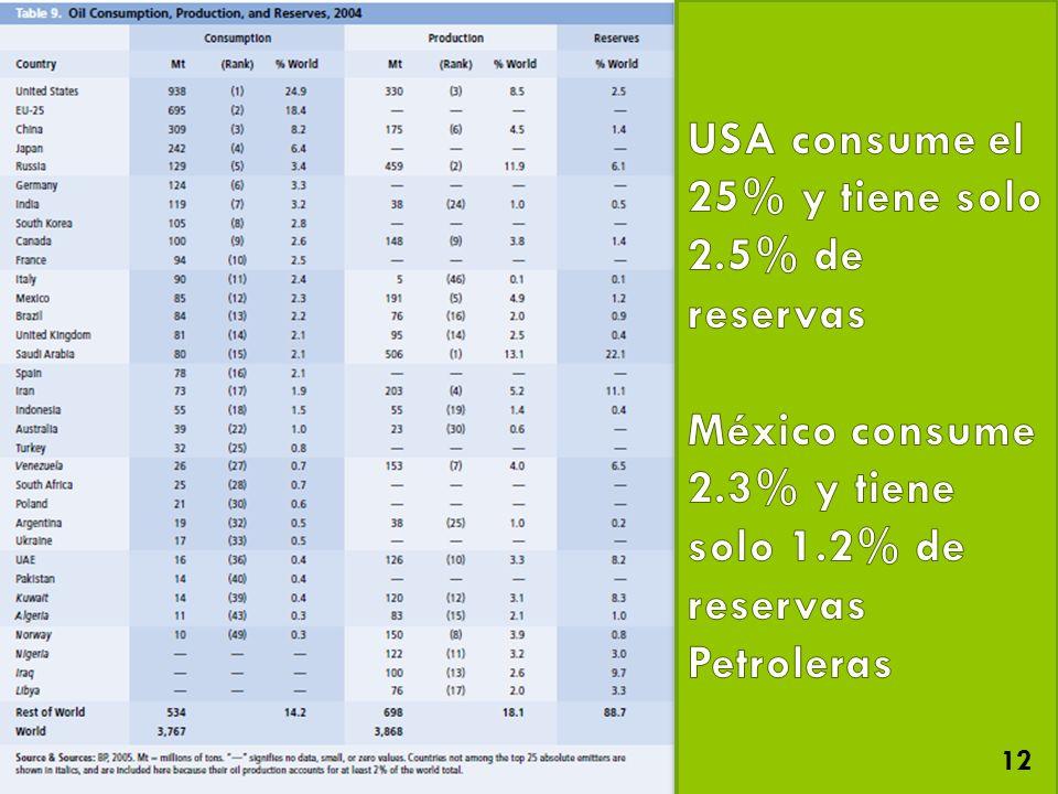 USA consume el 25% y tiene solo 2.5% de reservas