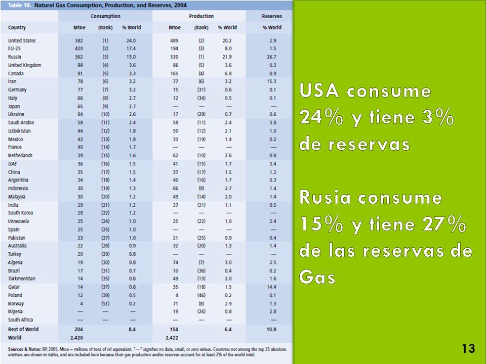 USA consume 24% y tiene 3% de reservas