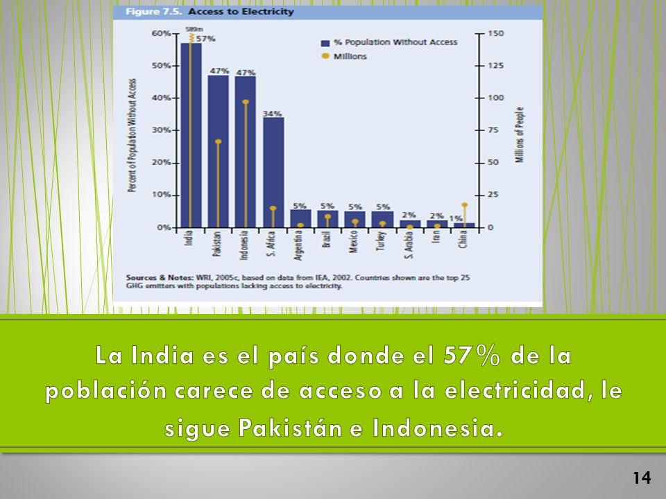 La India es el país donde el 57% de la población carece de acceso a la electricidad, le sigue Pakistán e Indonesia.