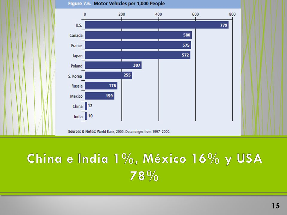 China e India 1%, México 16% y USA 78%