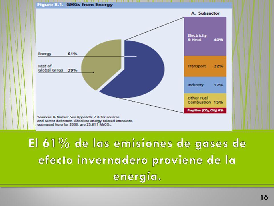El 61% de las emisiones de gases de efecto invernadero proviene de la energía.