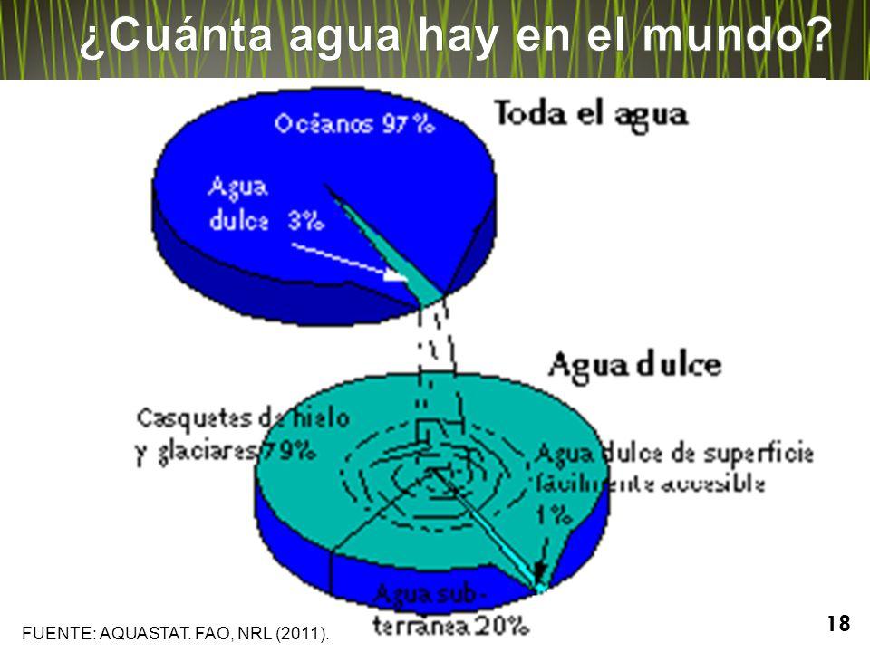 ¿Cuánta agua hay en el mundo