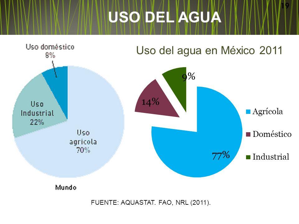 USO DEL AGUA Uso del agua en México 2011
