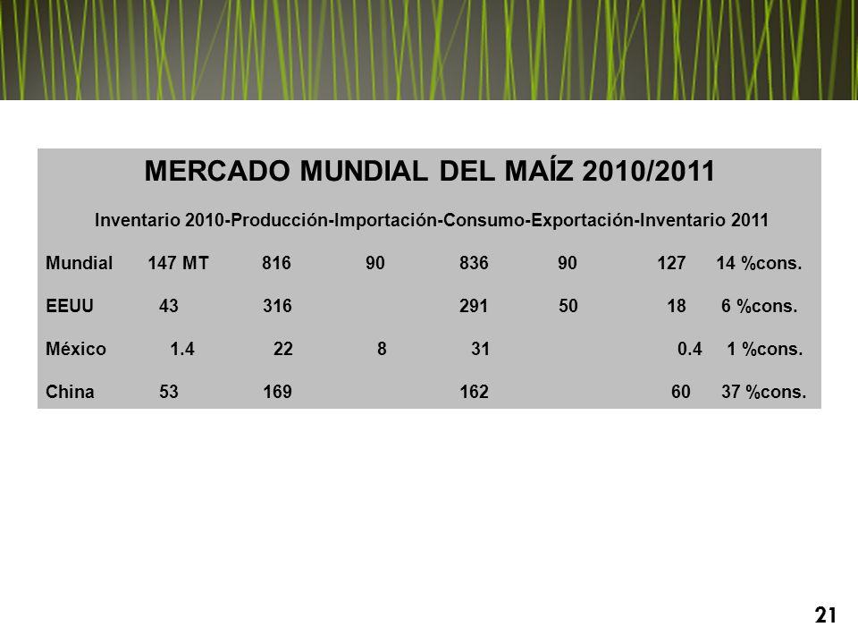 MERCADO MUNDIAL DEL MAÍZ 2010/2011