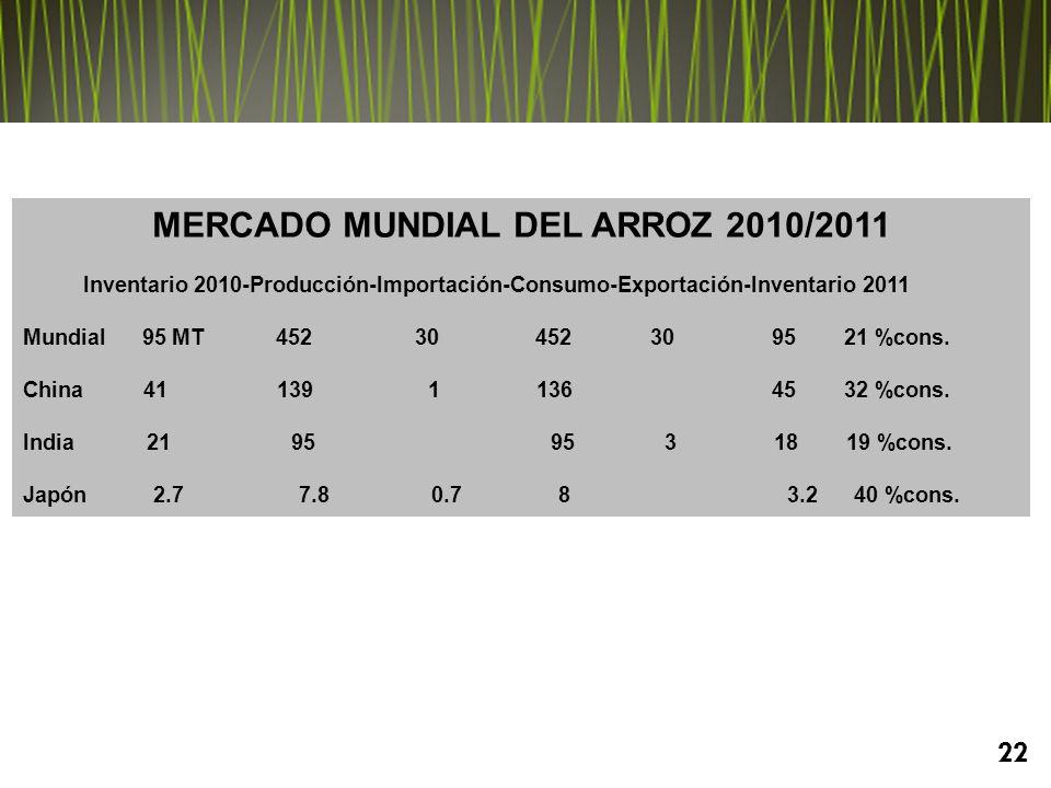 MERCADO MUNDIAL DEL ARROZ 2010/2011