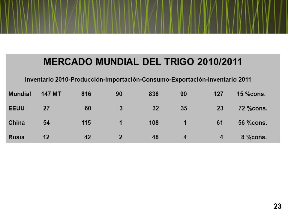 MERCADO MUNDIAL DEL TRIGO 2010/2011