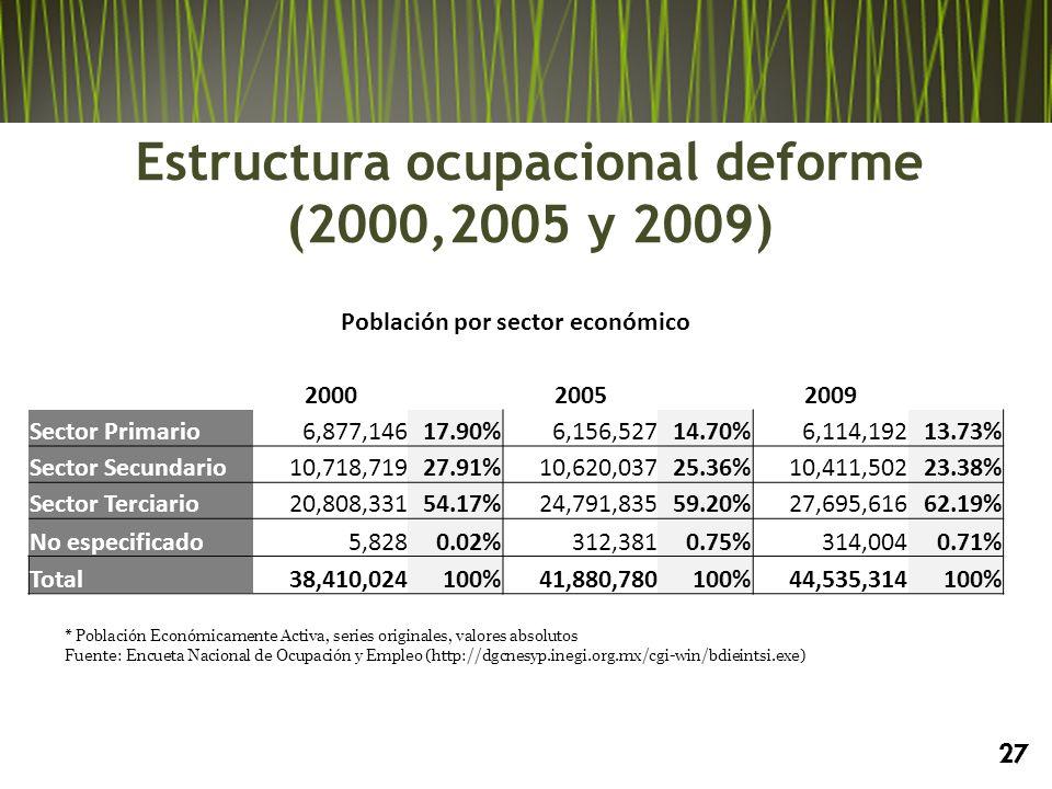 Estructura ocupacional deforme (2000,2005 y 2009)