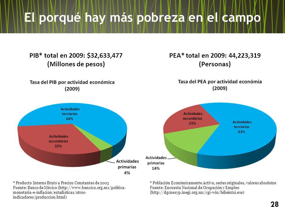 El porqué hay más pobreza en el campo