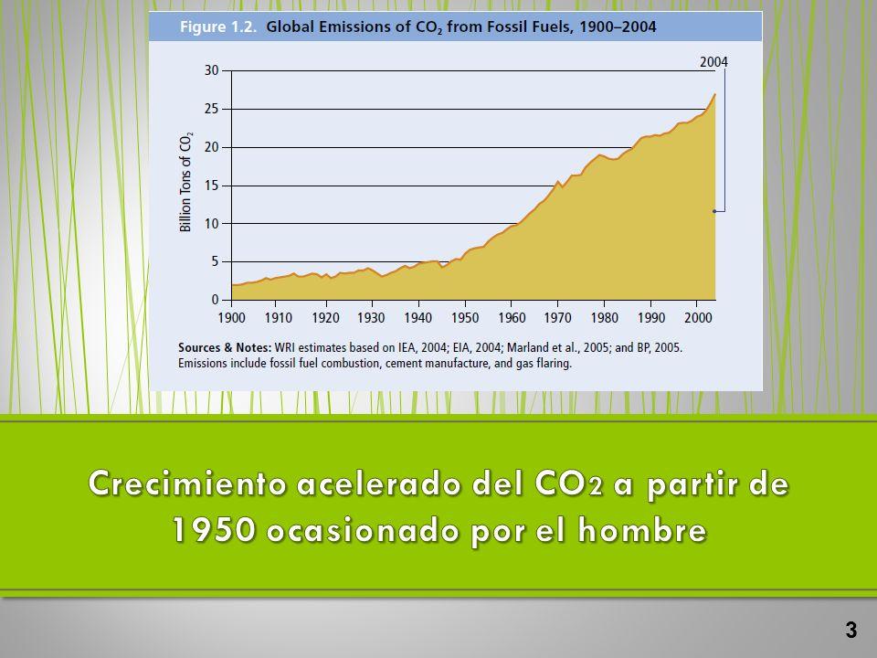 Crecimiento acelerado del CO2 a partir de 1950 ocasionado por el hombre